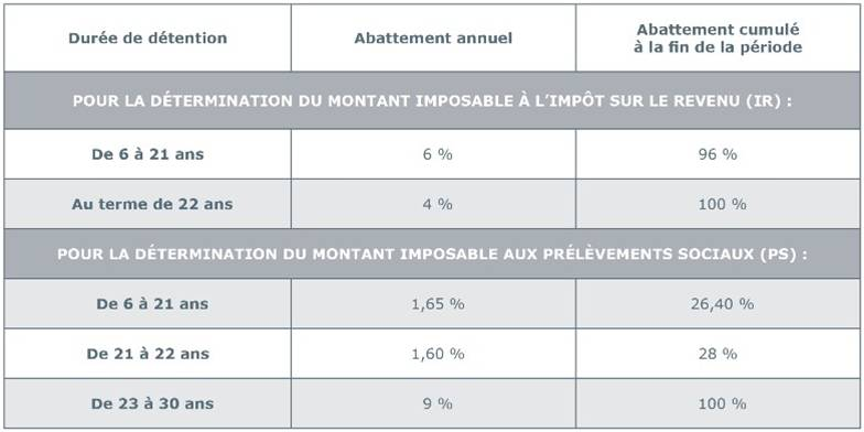 abattements-plus-value-immobiliere