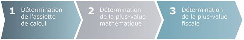 calculer-montant-plus-value