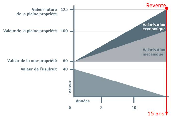calculer-plus-value-revente-immobiliere